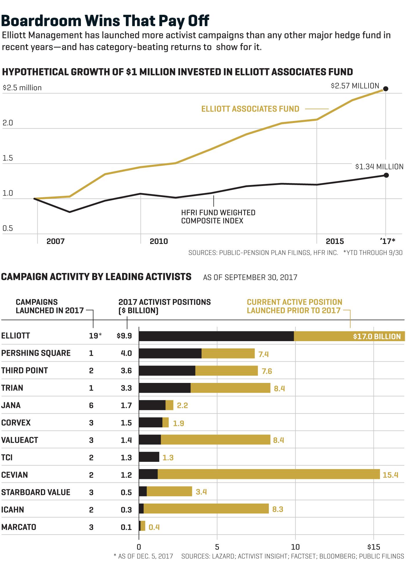 Elliott Management: How Paul Singer's Hedge Fund Always Wins
