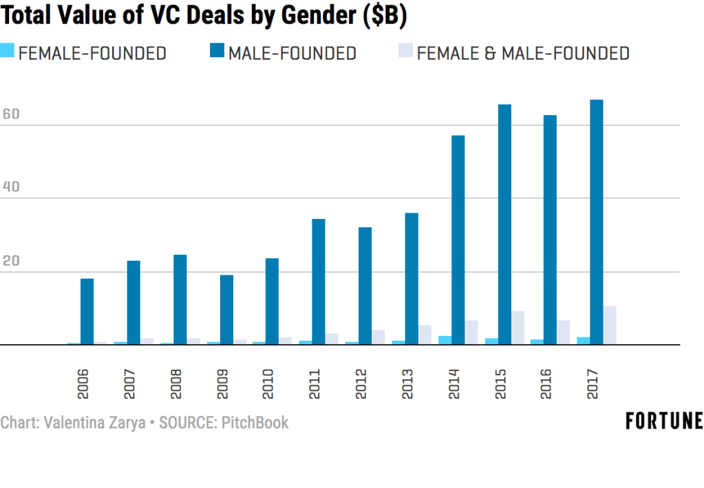 Female Founders Got 2% of Venture Capital Dollars in 2017 | Fortune