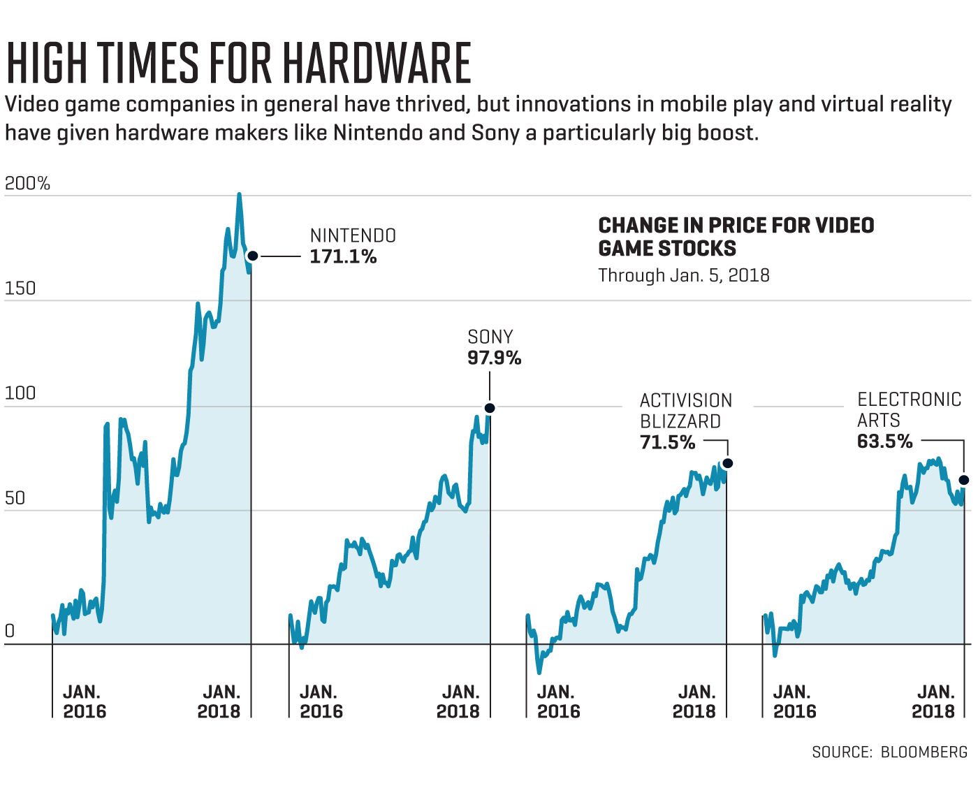 Best Stocks to Buy 2018: Switch Lifts Nintendo, while Sony and EA