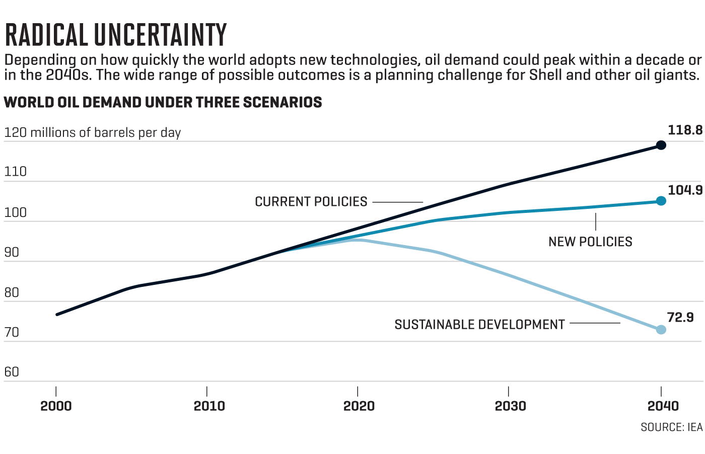 Shell: How It's Remaking Itself for a World of Low Oil Prices | Fortune