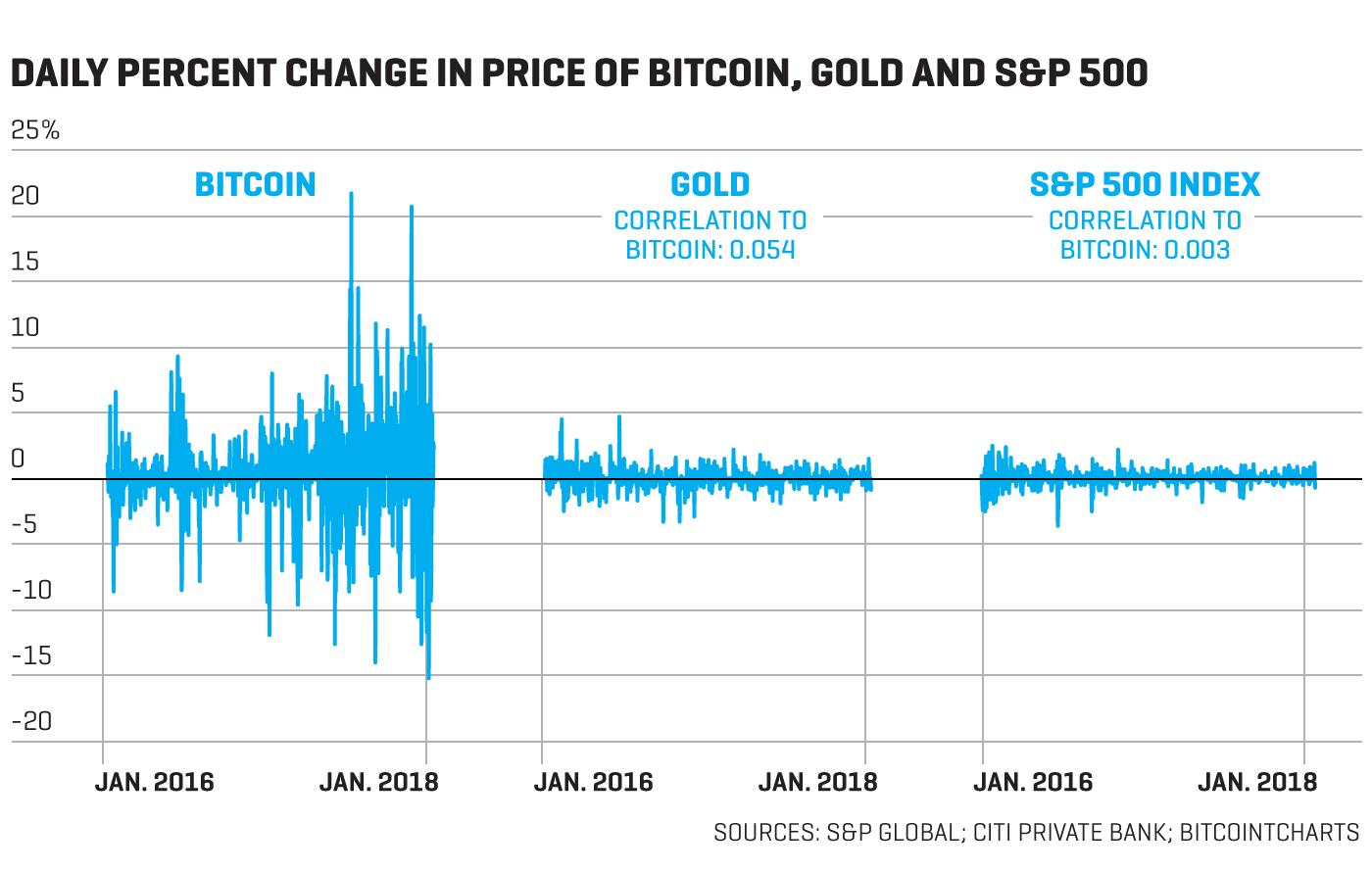 Bitcoin Volatility Less than Stocks' 'VIX' Index, SEC Says
