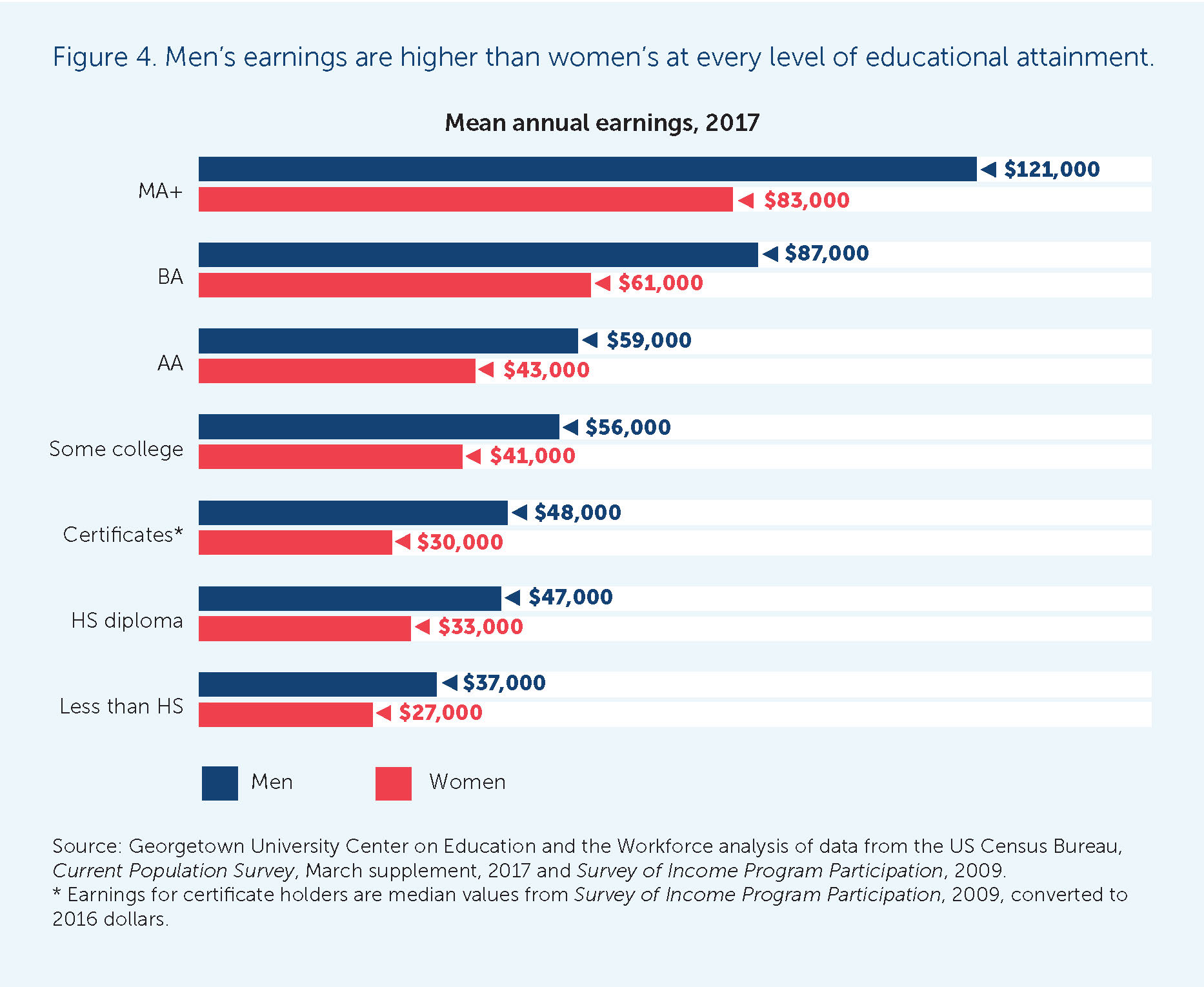 Women's vs. Men's pay at all education levels