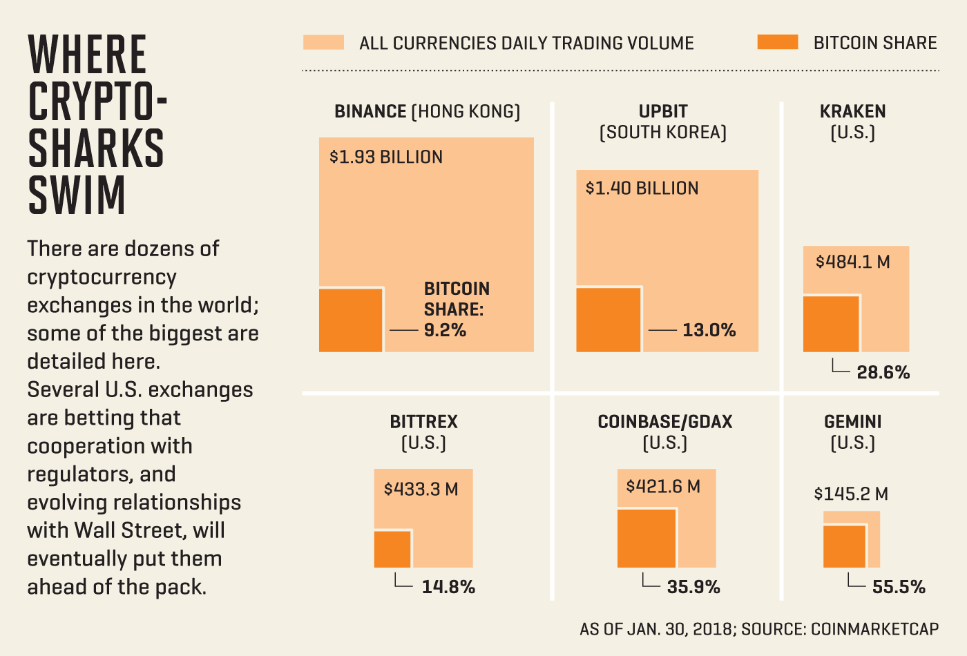 cryptocurrency exchange revenue