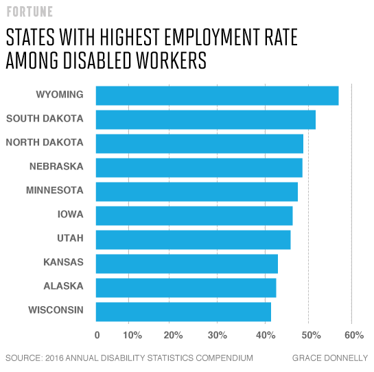 employment-rate-among-disabled-workers