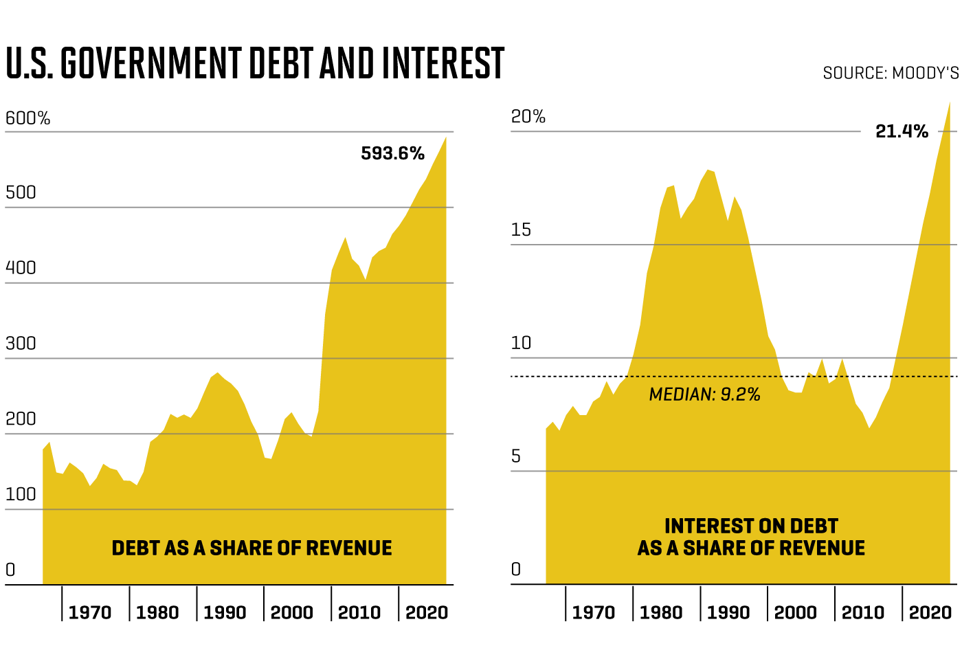 How U S  National Debt Could Blow Up the Trump Economy | Fortune