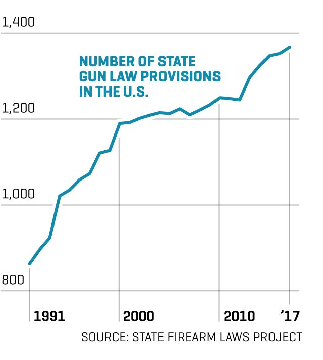 Gun Laws vs  Gun Crimes | Fortune
