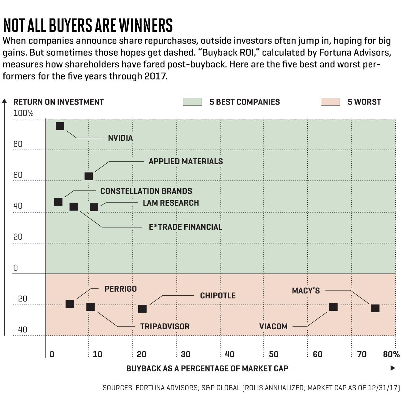 Why Stock Market Buybacks Should Make Investors Nervous