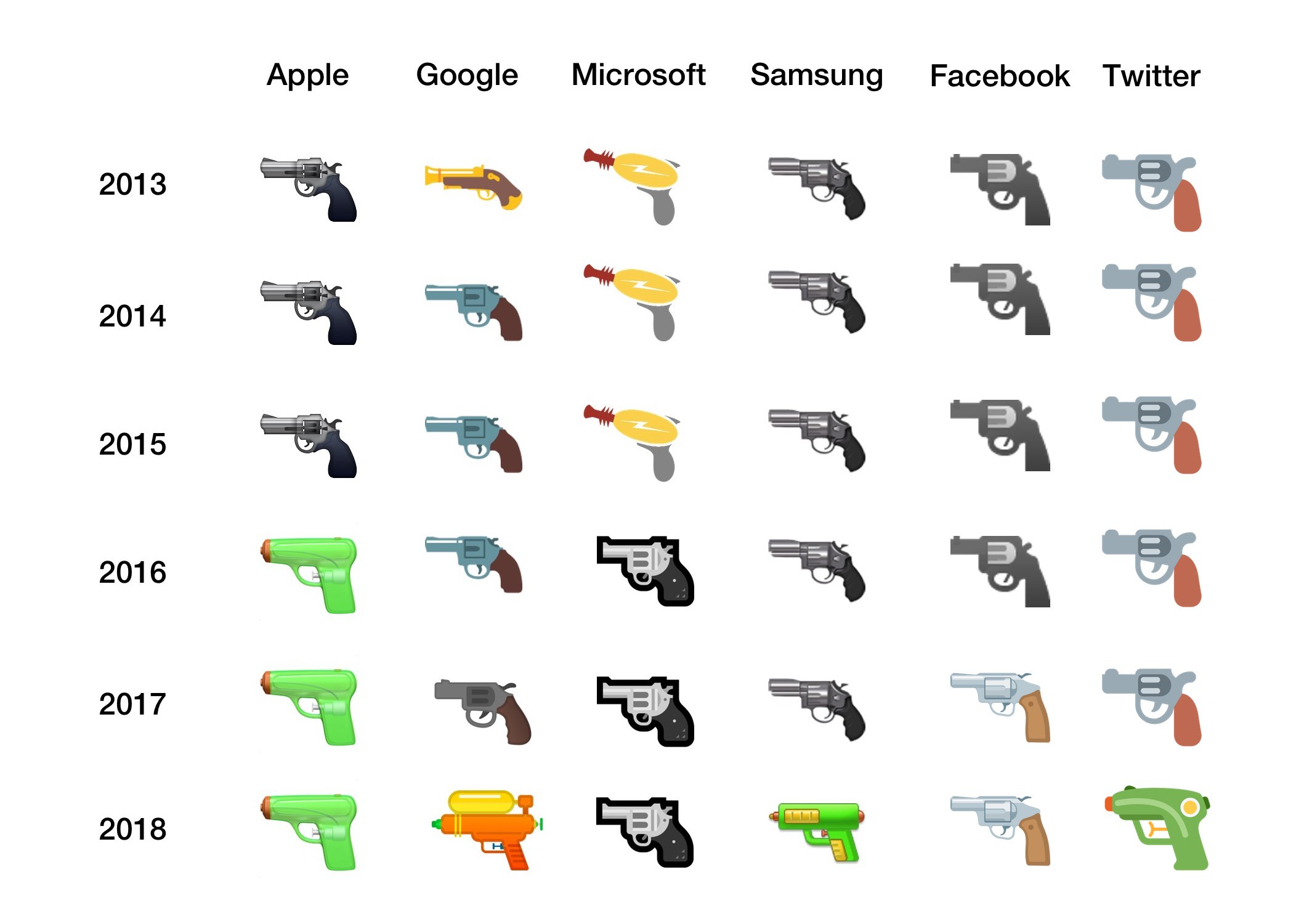 What Happened To The Gun Emoji Only 1 Company Still Uses It