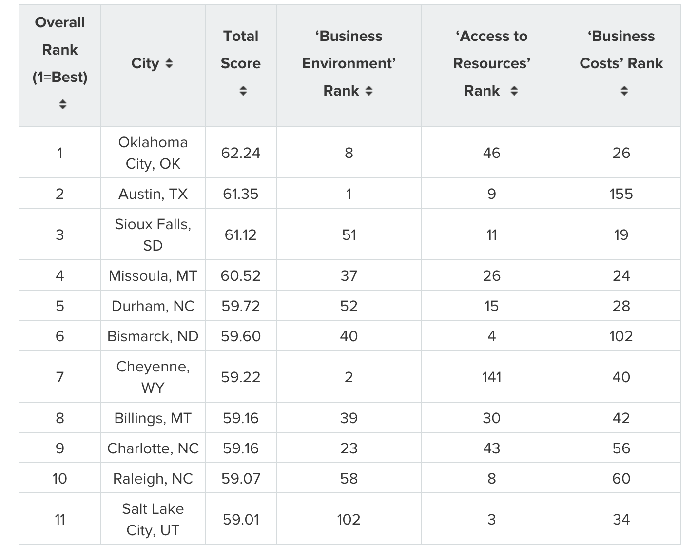 top 20 best cities to launch a business