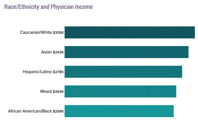 Massive Gender, Racial Pay Gap Widens for Doctors: Survey
