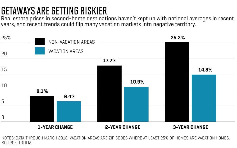 Why Your Summer House Could Be a Shaky Investment | Fortune