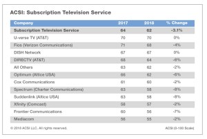 Cable Companies Like Comcast, Frontier Among Most Hated By Customers