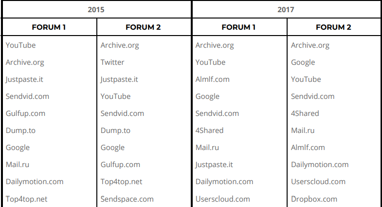 Google and Internet Archive are Top Choice for ISIS