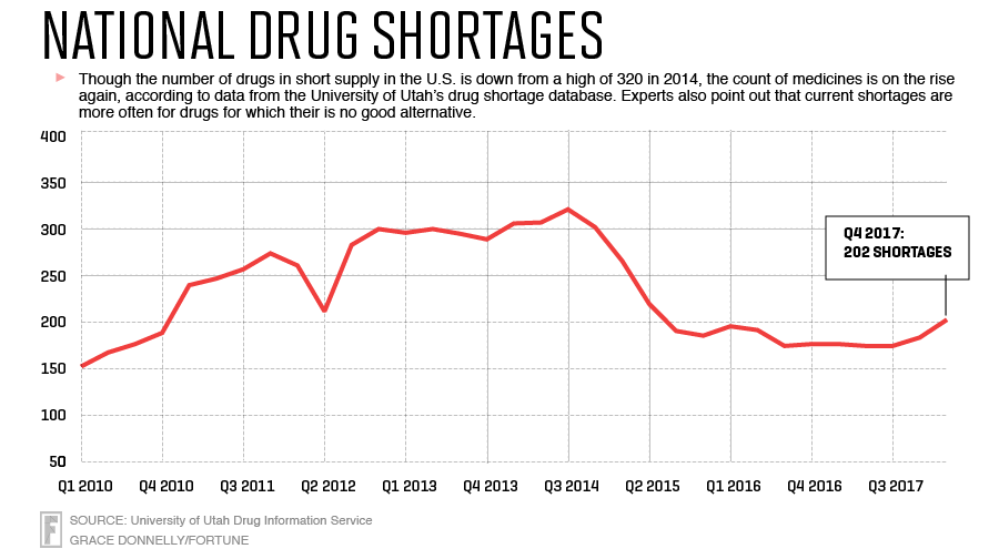 line chart shows shortages moving from near 150 products in the first quarter of 2010, up to more than 300 in the third quarter of 2014 and then landing at 202 for the last quarter of 2017.