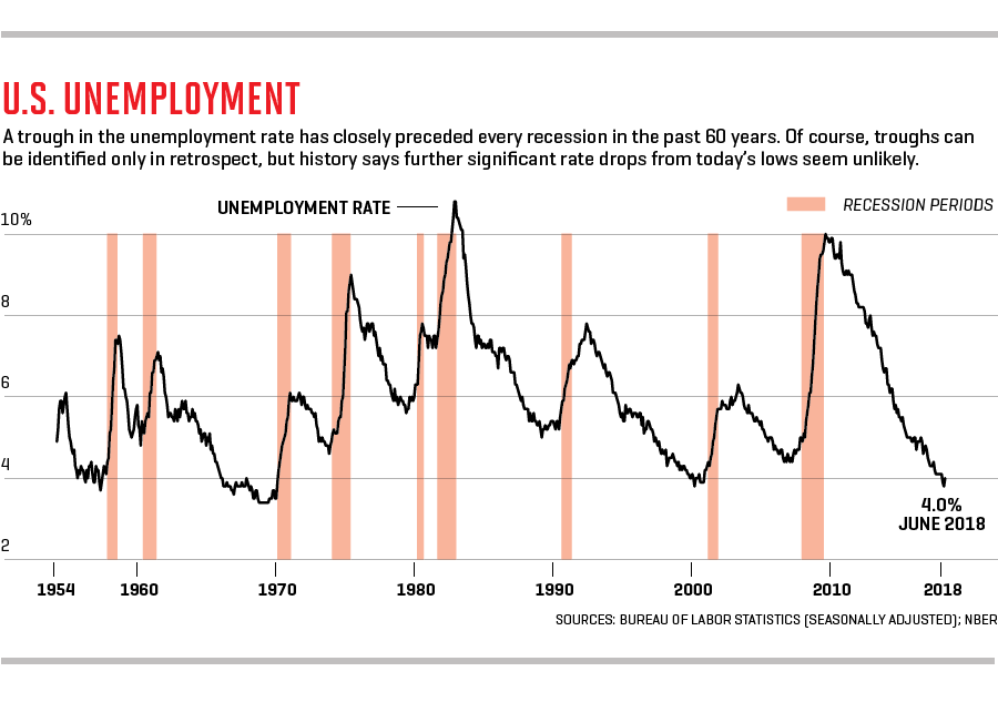 31371e7a Unemployment is near historic lows, and better job prospects are drawing  more workers back into the labor force. No wonder business leaders are  confident.
