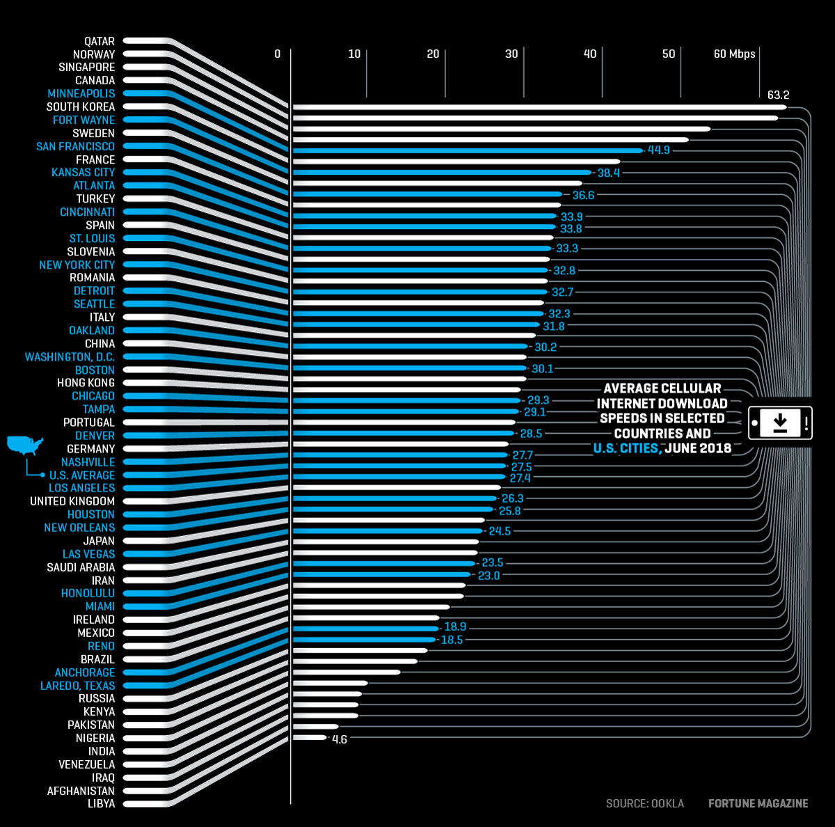 Chart shows speed of mobile internet for U.S. cities and selected countries