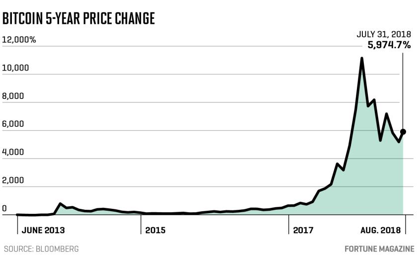 bitcoin merge la piață