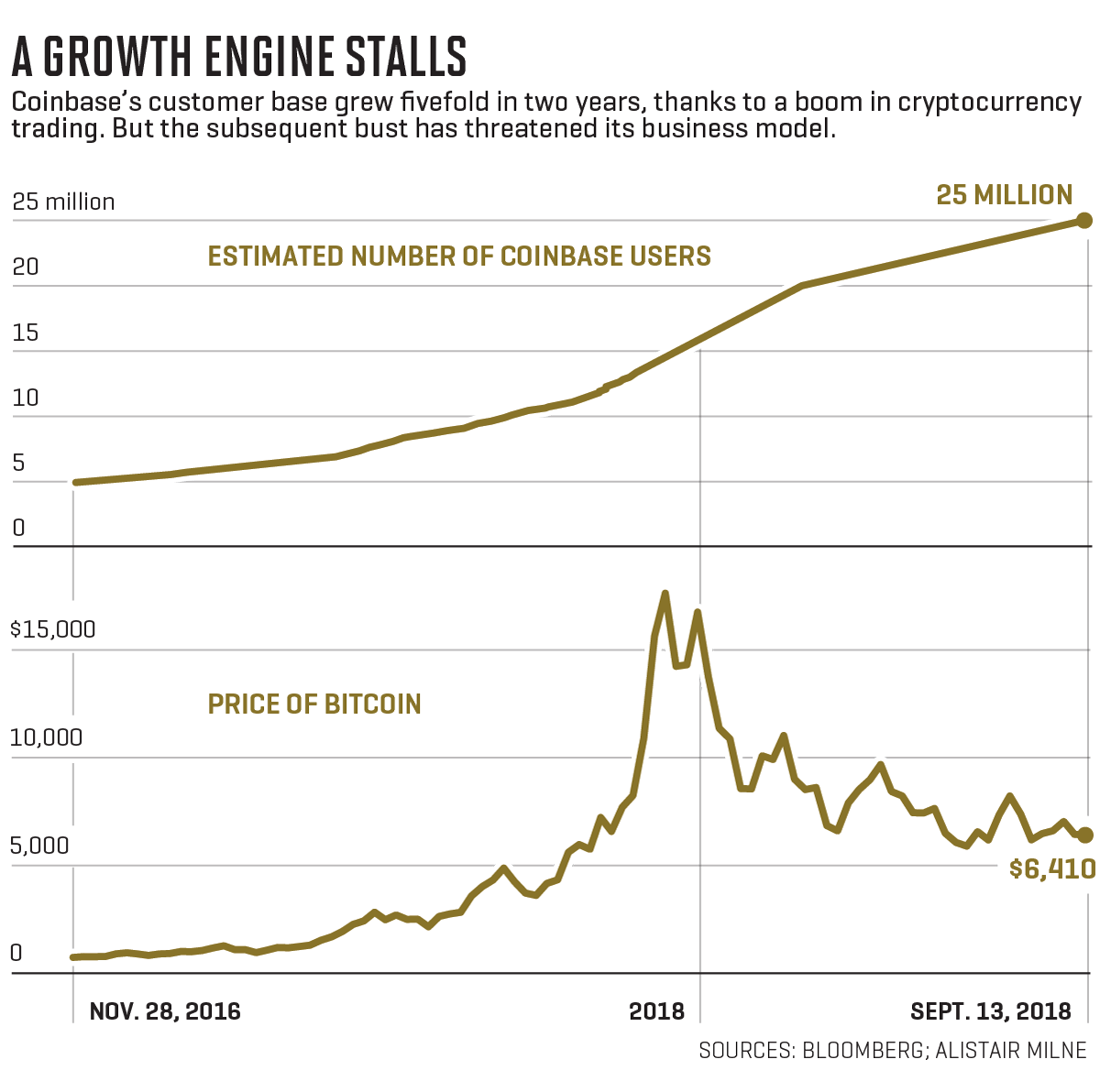 cryptocurrency trading market projected growth