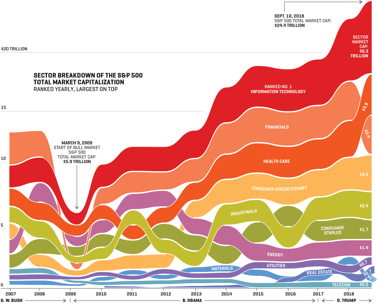 CHART SHOWS SECTOR BREAKDOWN OF THE S&P 500 SINCE 2007