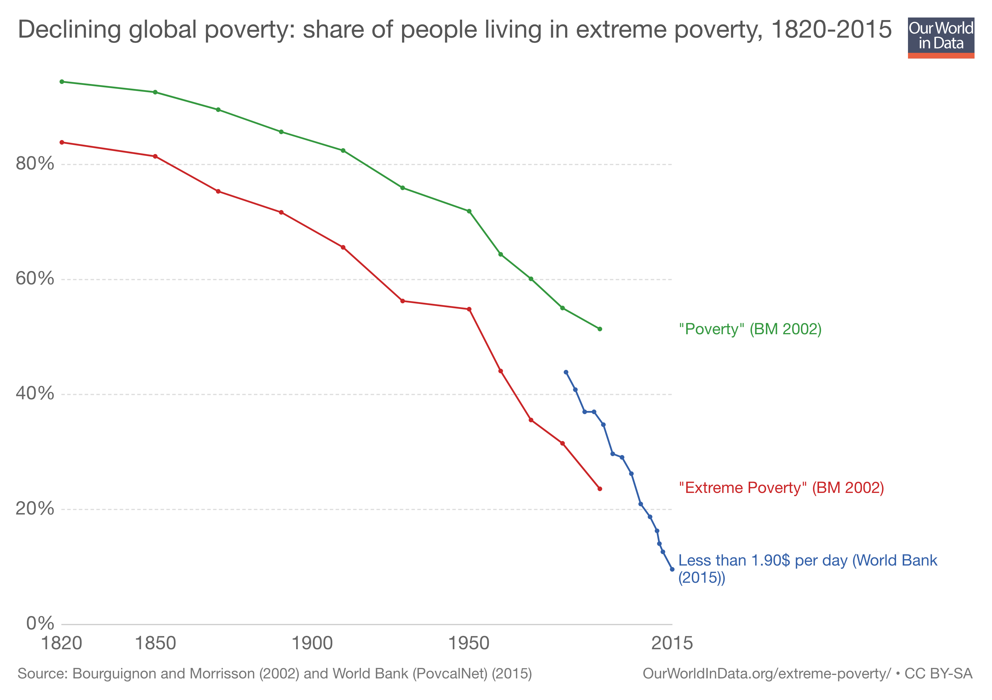 Extreme Poverty Is Not Dropping As Fast As Before: Here's