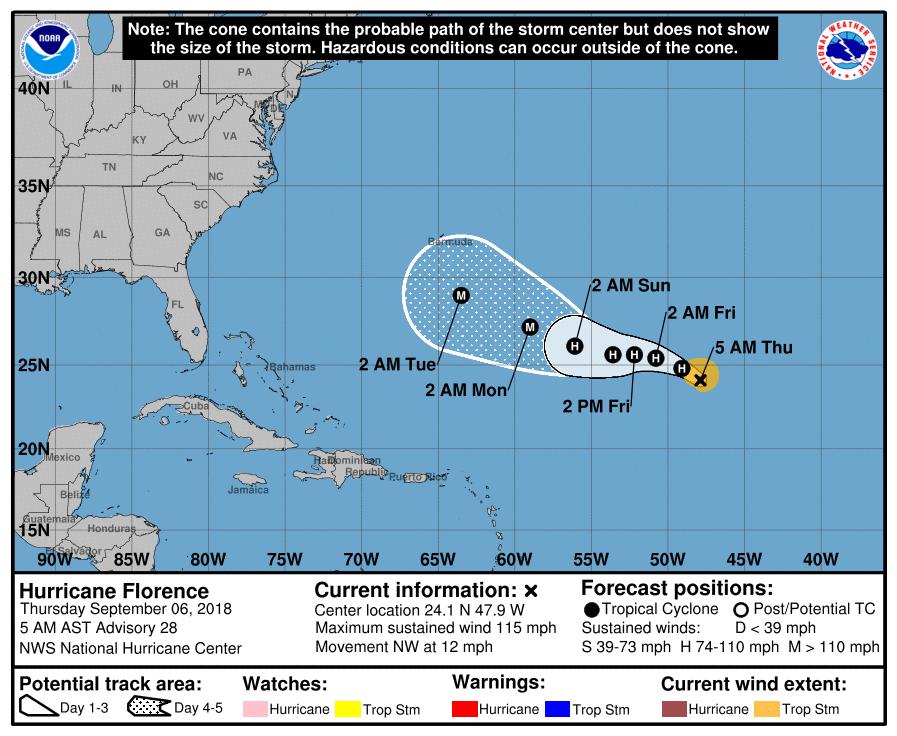hurricane-florence-tracking