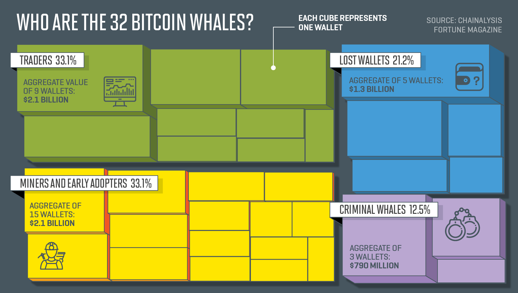 Chart shows biggest Bitcoin whales