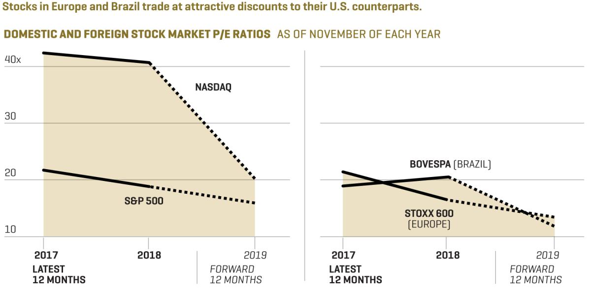 Best Stocks 2019: 6 International Stocks to Buy Before a US