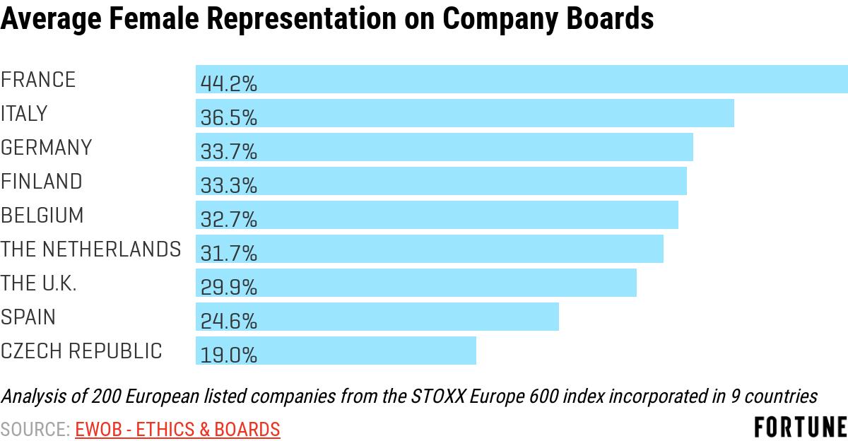 Board of Directors Gender Diversity: In Europe, France