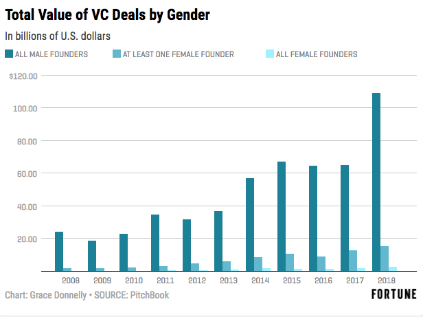 Female-founders raised a scant 2.2% of funding for startups in 2018.