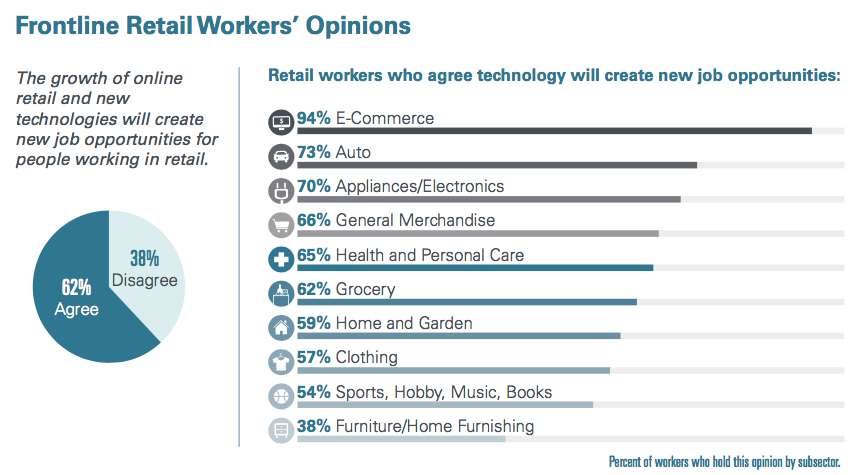 How Retail Workers View Tech and Automation Will Affect