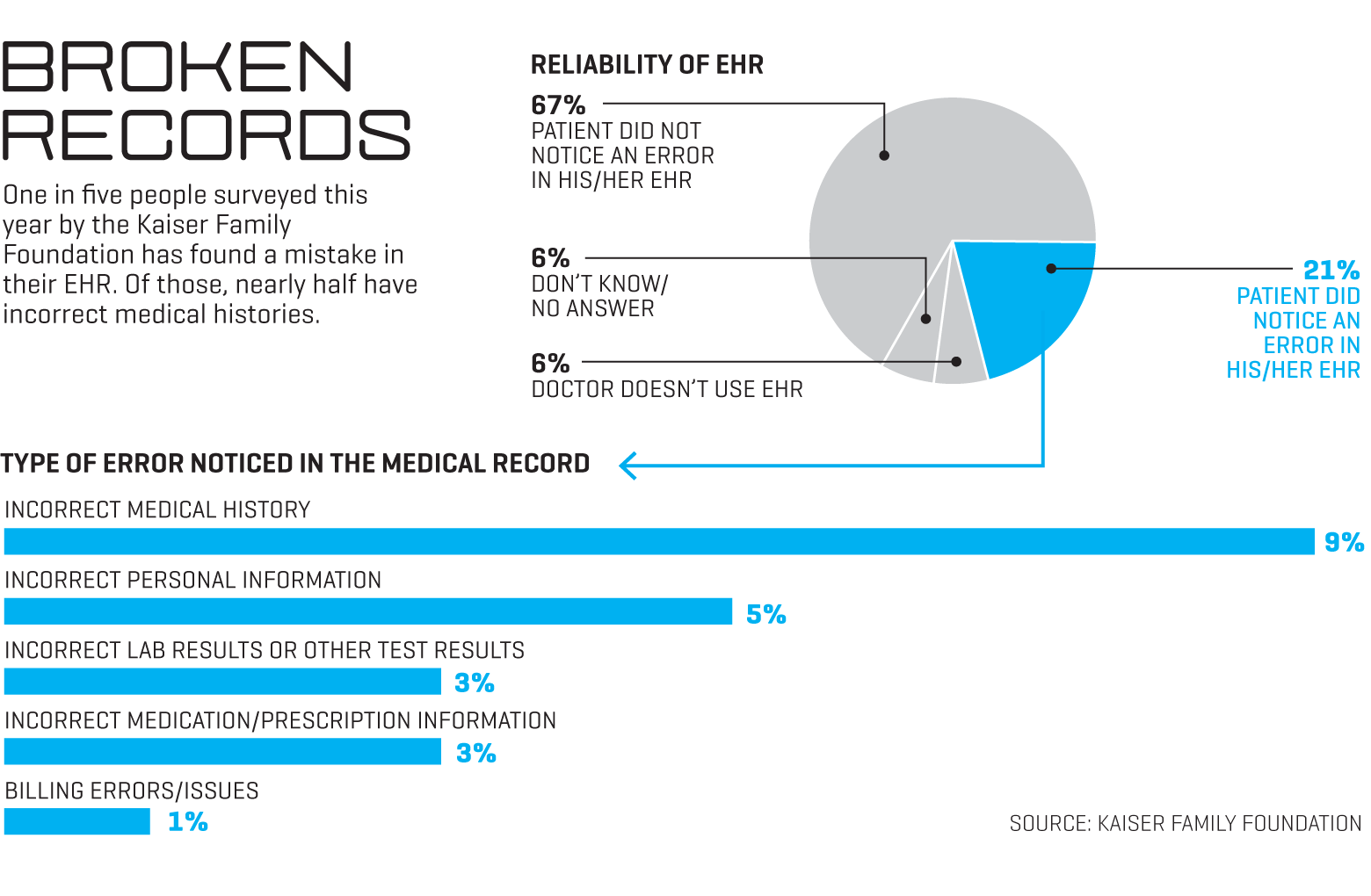 Death by a Thousand Clicks: Where Electronic Health Records ...