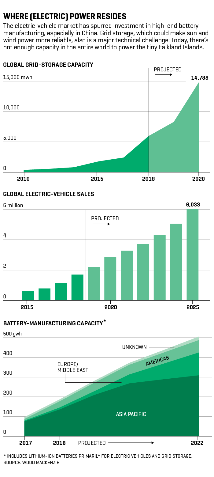The Race Is on to Build a Better Battery | Fortune
