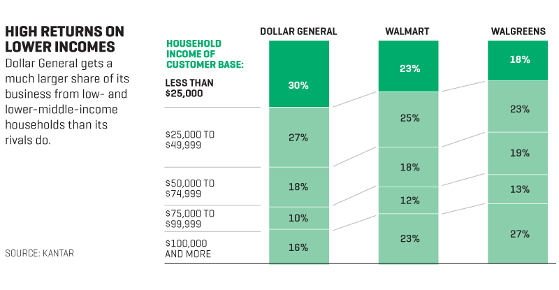 Making Billions at the Dollar Store | Fortune
