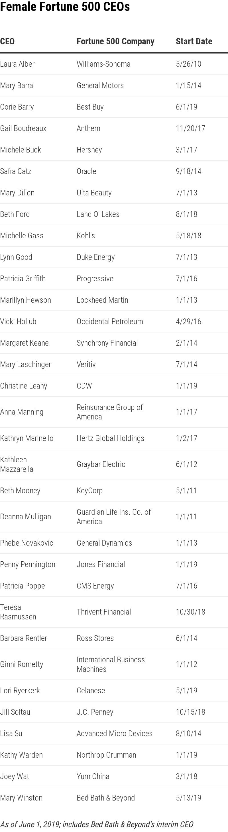 Lista de CEOs mulheres, respectivas empresas e data de início no cargo