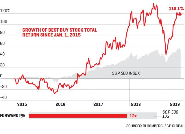 Now buy stocks best to