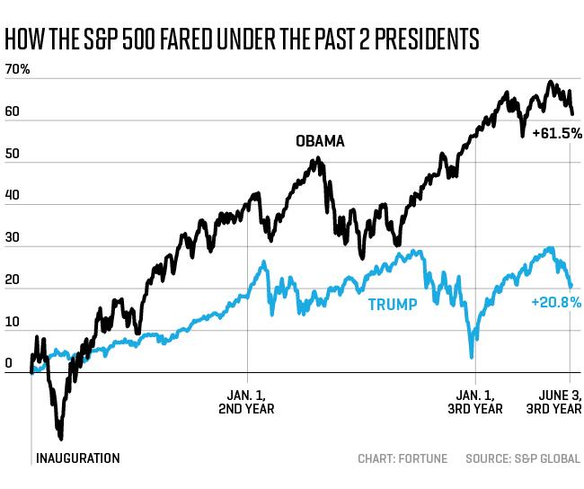 Stock Market Did Far Better Under Obama Than Trump: S&P