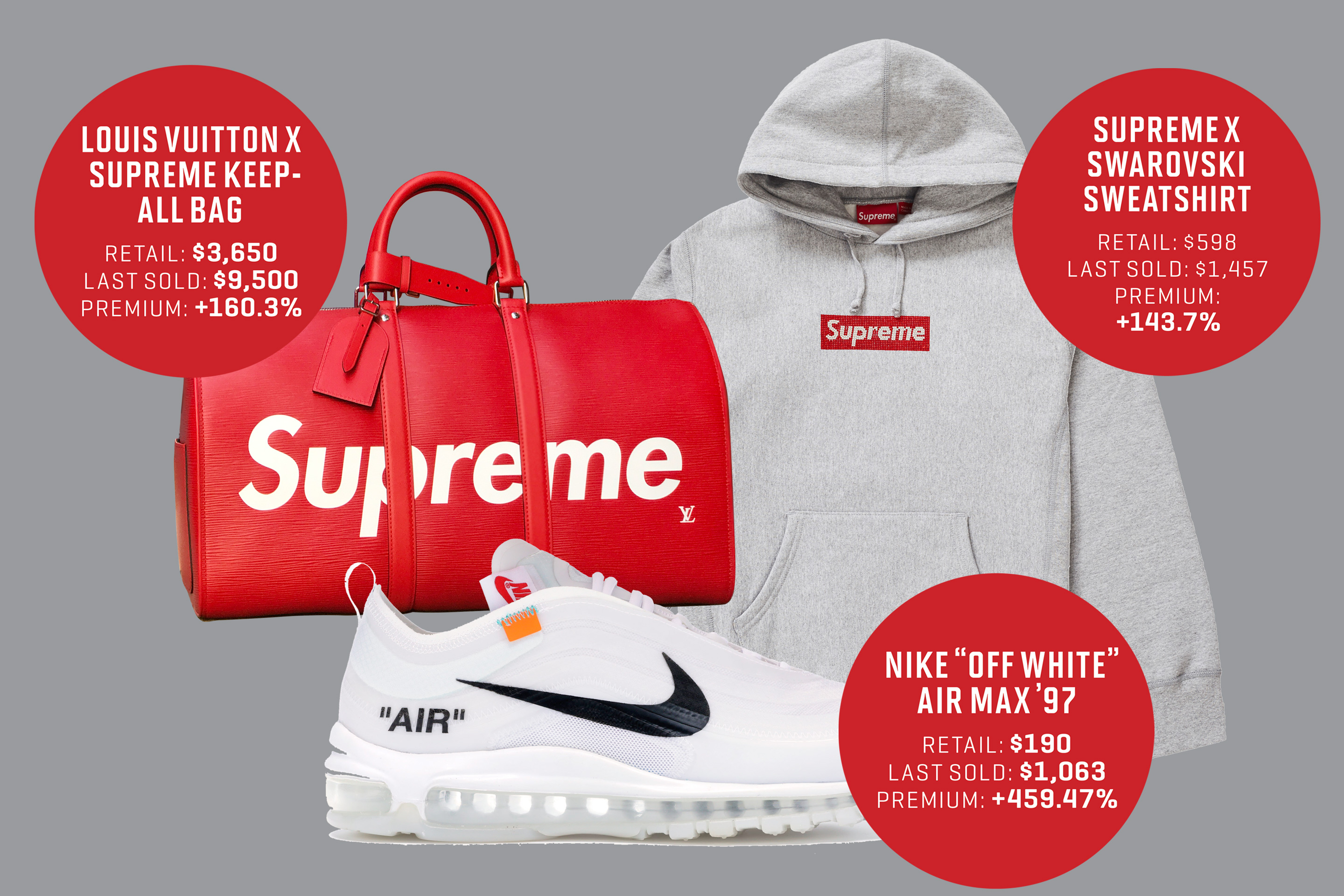 What Is Stockx A Bidding Site For Supreme Nikes And More