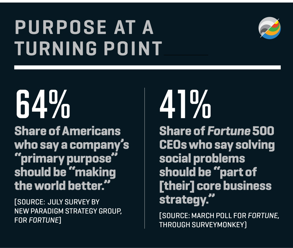 America S Ceos Seek A New Purpose For The Corporation Fortune