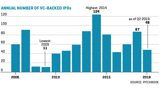 Chart shows annual number of VC-backed IPOs