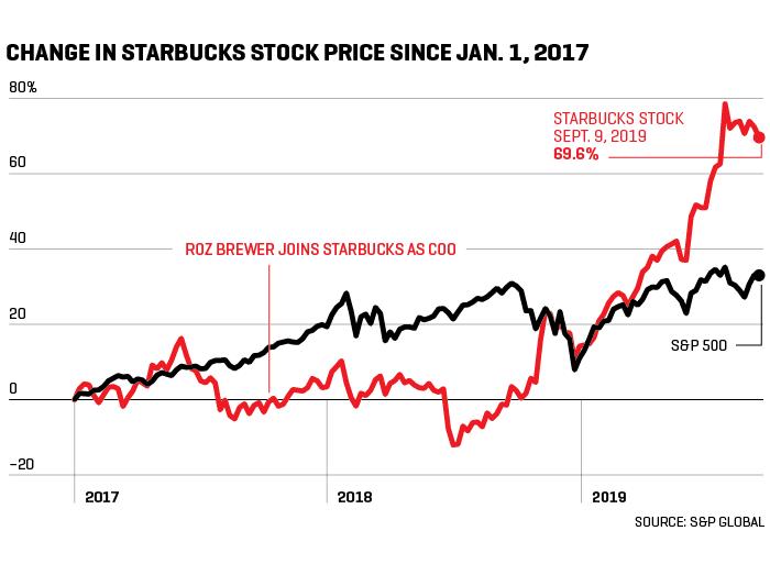 Chart shows performance of Starbucks stock