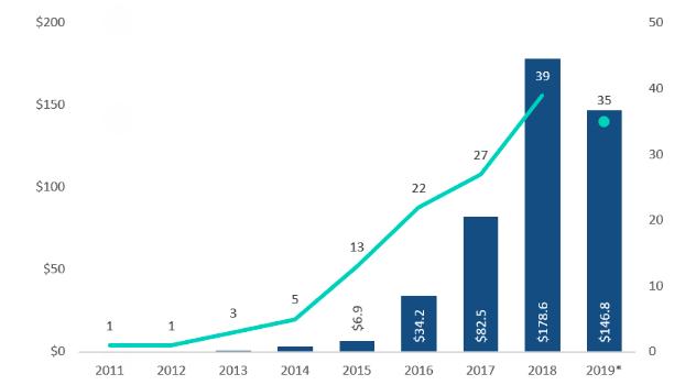 Screenshot 2019 10 14 17.34.35 Softwares de maconha são a nova onda de investimentos do setor canábico