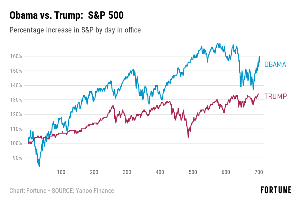 The Stock Market Is Doing Far Worse Under Trump Than It Did Under Obama Fortune