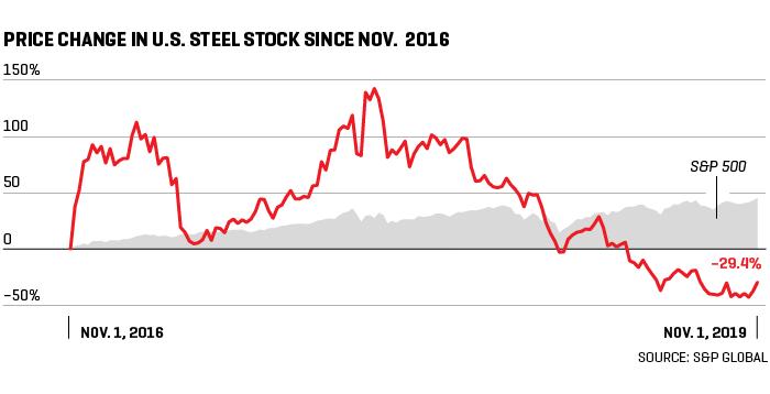 акции сталелитейных компаний