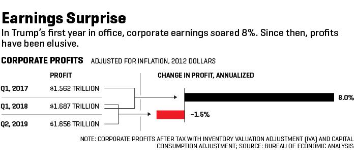 корпоративные прибыли