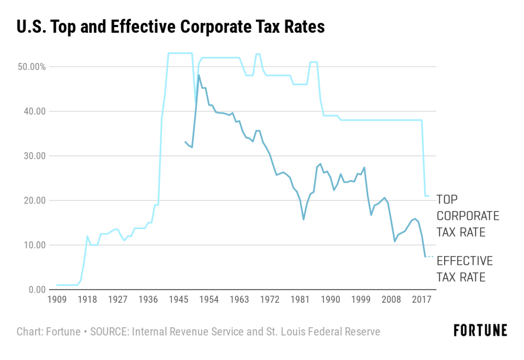 The Incredible Shrinking Corporate Tax Rate Continues to Hit New Lows for  These Business Giants | Fortune