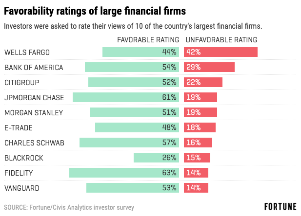 Fortune poll: Wells Fargo has the worst reputation among investors in America