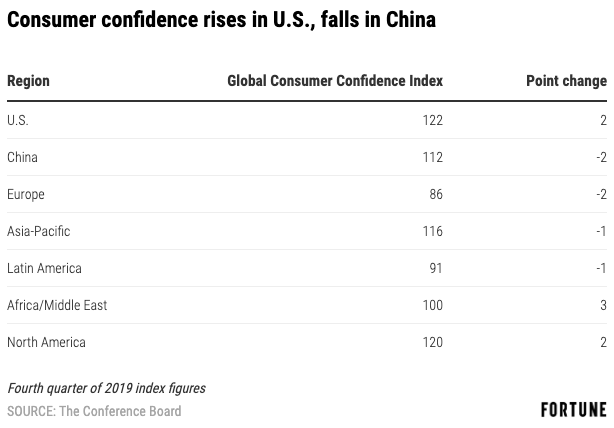 Exclusive: Consumer confidence nears a record high in the U.S., but dips in China and Europe
