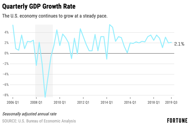 The health of the economy in nine charts