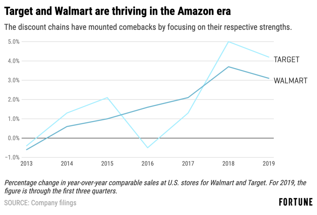 What Walmart and Target need to do to stay on top in a reshaped retail world