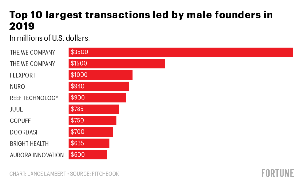 Funding for female founders increased in 2019—but only to 2.7% 4